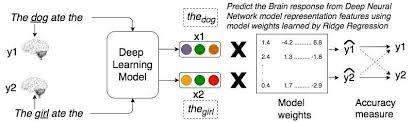 Deep Neural Network Relating Sentence Representations In Deep Neural Networks
