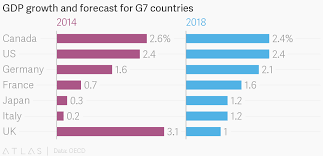 France Charts 2018 Gdp Growth And Forecast For G7 Countries