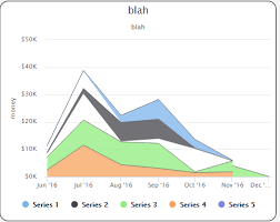 Highcharts Small Charts Javascript Highcharts Gap Between Series In Stacked Area