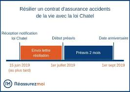 Endothermy Vs Ectothermy Venn Diagram Lettre De Resiliation De Contrat Dassurance Auto Loi Chatel