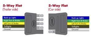 wiring diagrams 5 Way Trailer Light Wiring Diagram 5 way flat wiring 5 way trailer plug wiring diagram