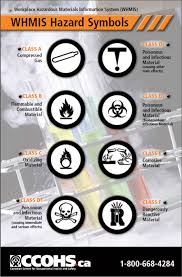 class a compressed gas class b flammable and combustible material class c