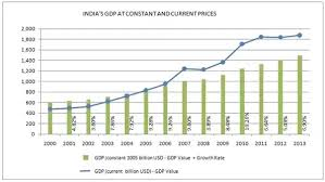 Indian Gdp Chart What Is The Reason That The Gdp Growth Rate Of India Has