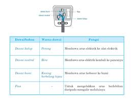 fungsi diagram wiring fungsi image wiring diagram f3 chap 8 palam 3 pin and wiring system on fungsi diagram wiring