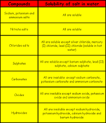 Goulding Gallery Solubility Chart Of Ionic Compounds