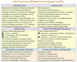 bilingual advantages essay advantages and reasons of being bilingual uk essays