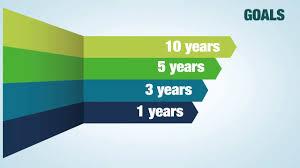 executive career planning performance development executive career planning performance development