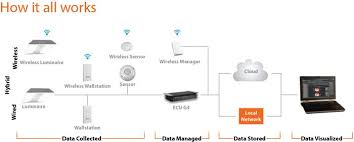 wireless lighting solutions. Wireless Lighting Solutions. Energy Management System Flexible And Cost Effective Way Manage One The Solutions