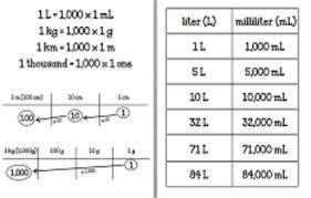 Common Conversion Chart Common Core Unit Conversion Anchor Chart