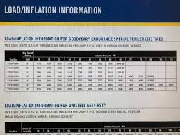 Sailun S637 Inflation Chart Good Sam Club Open Roads Forum Tow Vehicles Lowering Tv