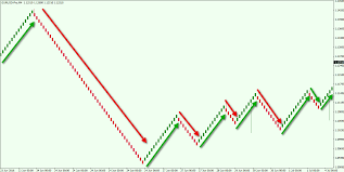 Using Renko Charts Tips And Strategies Forex Training Group