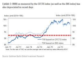 Goldman Confirms Chinas New Fx Index Signals Further Yuan