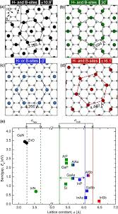 Heteroepitaxial Growth of III–V Semiconductors on 2D Materials ...