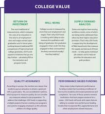 usa funds college value college value chart
