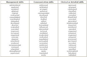 Action Words    Best And Worst Words To Use In Your Resume Impressive Resumes