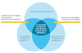 Identity Venn Diagram Humanrights_venndiagram Alzheimer Society Blog