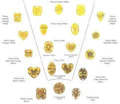 Fancy Color Diamond Chart Yellow Diamond Colour Chart Yellowdiamonds Yellow
