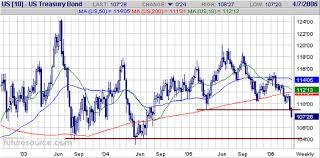 Apr 18 2006 Interest Rates Steve Saville 321gold Inc