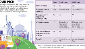 How To Mark Up A Chart In Forex Travelling Abroad Load Your Cash On Forex Cards Livemint