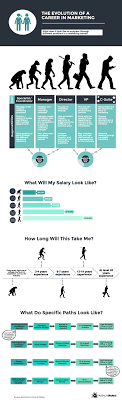 The Marketing Career Path From Entry Level To Chief Marketing