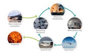Eco Design Standards Eco Design Clean Sky