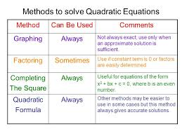 methods to solve quadratic equations