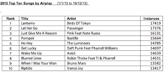 Triple J Charts 2013 Birds Of Tokyo Score Most Played Song Of 2013
