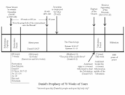Isaiah Timeline Chart Timeline Charts