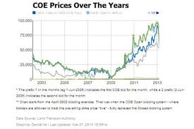 Motorcycle Coe Chart Singapore Buzz Blog 7 Coe Singapore Coe Prices To Remain