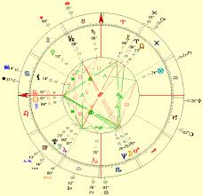 Full Natal Chart Interpretation The Love Life Of Jennifer Lopez An Astrological Analysis By