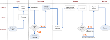 Warranty Process Flow Chart Diagram Nationalphlebotomycollege
