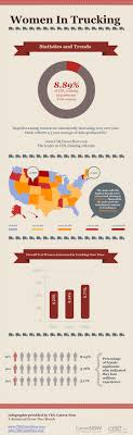 The Ultimate Collection Of Trucking Infographics 20 Infographics
