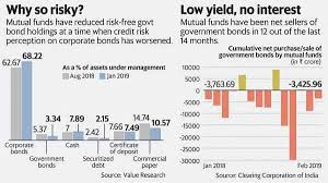 Why mutual funds are running away from risk-free government bonds