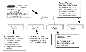 Emergency Management Flow Chart Emergency Response Flow
