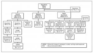 Army Battalion Organization Chart Validating The Operations Officer In The Bsb Article The
