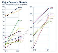 Iata 2036 Forecast Reveals Air Passengers Will Nearly