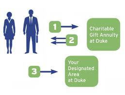 your gift to duke elishes a charitable gift annuity