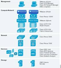 vmware view 4 5 on cisco unified computing system and emc unified figure 15 detailed architecture