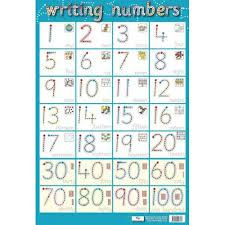 100 Chart Poster Writing Numbers Early Learning School Poster