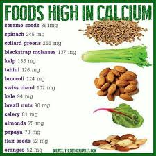 Calcium Ca Nutrition Libguides At Health Science