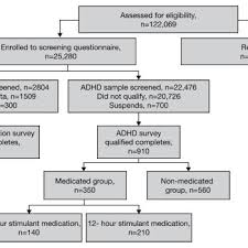 Adhd Medication Chart Flow Chart Of Survey Design Adhd Attention Deficit