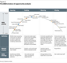 grdi most popular article a t kearney the grdi window of oportunity analysis