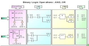 Plc Chart Pin On Plc Programming