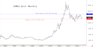 Gold Value Chart Charts Suggest Constructive Outlook For Gold Prices In 2019
