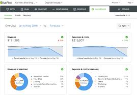 The Recommended Sales Forecasting Method Liveplan Blog