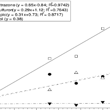 Nutsedge Herbicides Effect Of Herbicides On The Number Of Dead Tubers Nutsedge