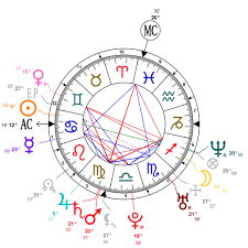 Astrology And Natal Chart Of Jason Schwartzman Born On 1980