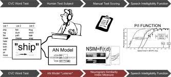 Speech Intelligibility Prediction Using A Neurogram