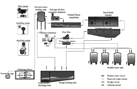 water filter diagram. Schematic Diagram Of The Water Purification Equipment And Installations. Filter