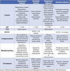 Acid Base Imbalance Chart